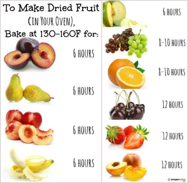 Amazing Idea How To Diy Healthy Dehydrated Fruit World